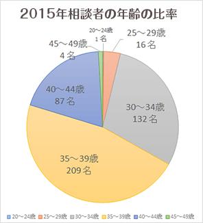 2015年 「漢方薬 誠心堂」の妊活相談者の割合